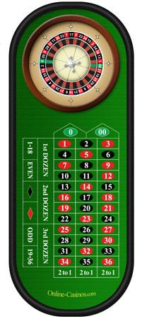 Gratis gambling spil roulette