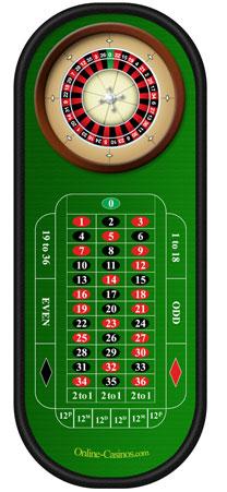 Online Roulette - spil gratis amerikanske & europæiske versioner